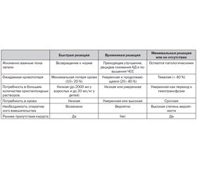 Практика инфузионно-трансфузионной терапии кровотечений при тяжелой огнестрельной травме: вопросы выбора препаратов и целевых конечных точек