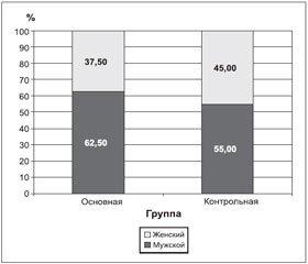 Тиоцетам® в лечении больных с ишемическим инсультом