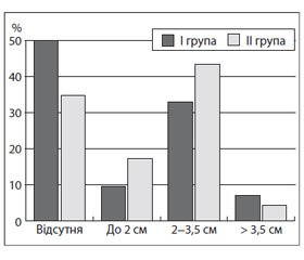 Сlinical and Sonographic Indices as Diagnostic Criteria of Infectious Mononucleosis in Children