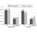 Clinical experience of using herbal medicinal product Glucemedin in the comprehensive treatment ofpatients with type 2 diabetes mellitus