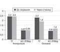 Клинический опыт использования растительного средства Глюцемедин в комплексном лечении больных сахарным диабетом 2-го типа