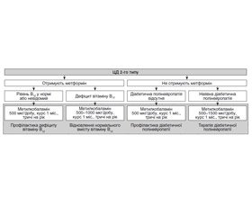 Association between metformin use and vitamin B12 deficiency in patients with type 2 diabetes