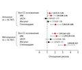 Новые данные об эффективности бета-адреноблокаторов в терапии артериальной гипертензии
