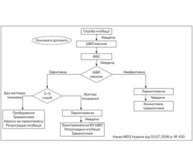 Анестезіологічне забезпечення операції кесарева розтину