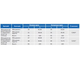 Порівняльна ефективність Тіотриазоліну® та Триметазидину у комплексному лікуванні пацієнтів зі стабільною стенокардією напруги ІІ–ІІІ функціонального класу