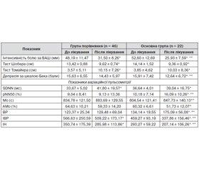 Вегетативна дисфункція при загостренні поперекового больового синдрому: клінічні асоціації та можливості медикаментозної корекції