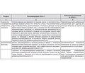 Рекомендации по первичной профилактике инсульта