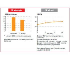 Доброякісна гіперплазія передміхурової залози: нові можливості терапії і профілактики (за матеріалами конгресу Европейської Асоціації Урологів, Мадрид, 2015)