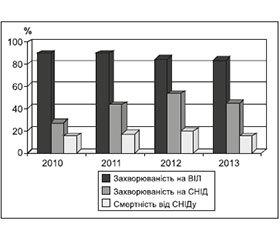 Прояви ураження нервової системи у ВІЛ-інфікованих і стратегія подальшого спостереження