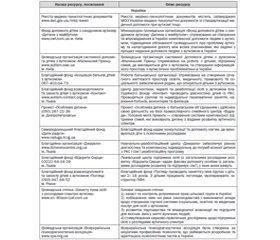Уніфікований клінічний протокол первинної, вторинної (спеціалізованої), третинної (високоспеціалізованої) медичної допомоги та медичної реабілітації Розлади аутистичного спектра (Розлади загального розвитку) 2015