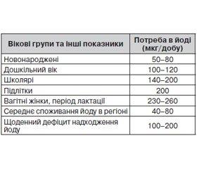 Iodine Support of Population in Vinnytsa Region