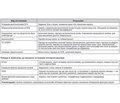 Уніфікований клінічний протокол первинної медичної допомоги. Кашель у дорослих