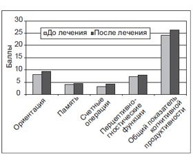 Gliatilin in the Treatment of Post-Stroke Patients