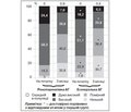 Фактори, що впливають на контроль артеріального тиску в пацієнтів з ренопаренхімною та есенціальною артеріальною гіпертензією