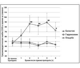 Эффекты биластина в дозе 20 мг на когнитивную деятельность пилотов в течение 6 часов после приема препарата в гипобарических условиях, характерных для высоты 8000 футов