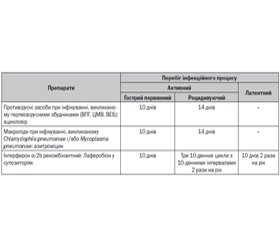 Differentiated Approach to the Treatment and Secondary Prevention of Asthma on the Background of Persistent Infections in Children