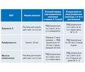 Биорегуляционный подход в комплексной терапии осложнений ОРВИ и гриппа