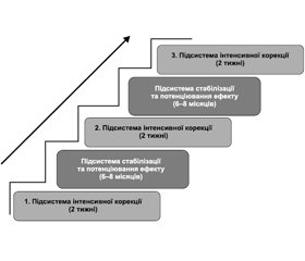 Experience of implementation and usage of Professor Koziavkin's method in Ukraine and in the world