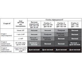 Коментар редакції до статті «Актуалізація даних про артеріальну гіпертензію до 2020 року» Васкеса Абанто Г.Е. і Васкес Абанто Х.Е.