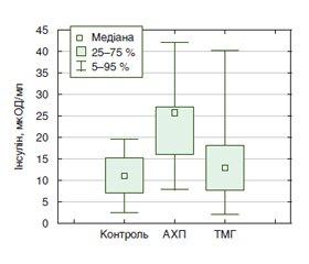 Особливості показників функціонального стану печінки, імунної ланки, цитокінової регуляції та вуглеводного обміну ухворих на хронічні дифузні захворювання печінки токсичного генезу