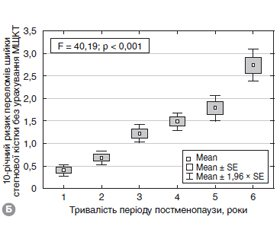25(ОН)D level, 10-year probability of major osteoporotic fractures, bone mineral density and quality, fat and lean mass in pre- and postmenopausal women