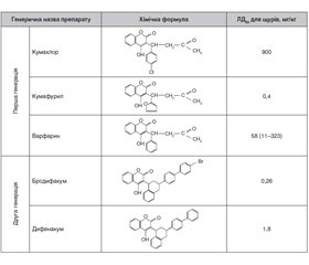 Coumarin toxicology: literature review and case study of the 4-hydroxycoumarin derivatives poisoning