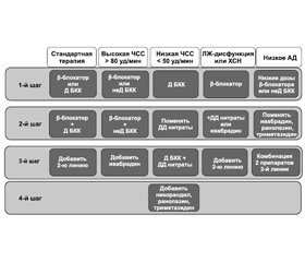 Роль кардиопротекторов в современном лечении артериальной гипертензии и хронической ишемической болезни сердца