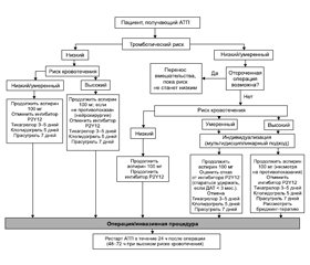 Perioperative use of antitrombotic agents