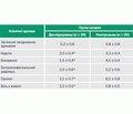 Роль сучасних прокінетиків при корекції дисфункцій травного каналу