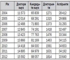 Стан виконання дисертаційних робіт за спеціальностями «психіатрія», «наркологія» та«медична психологія» (медичні науки) у вищих навчальних закладах україни за період 2010–2012 рр. та І півріччя 2013 р.