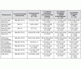 Антиэндотоксиновый иммунитет и уровень С-реактивного белка у больных диффузным токсическим зобом с патологией сердца