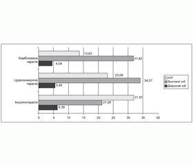 Структурні зміни щитоподібної залози в постраждалих внаслідок аварії на ЧАЕС, хворих на цукровий діабет 2-го типу