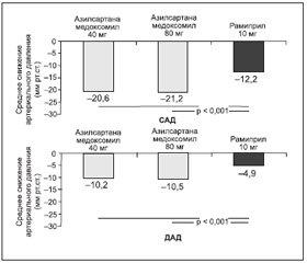 Новые перспективы в достижении контроля артериального давления: в фокусе новый сартан — азилсартана медоксомил