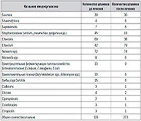 Лечение хронического фарингита в фазе обострения: клинико-иммунологические и микробиологические аспекты.