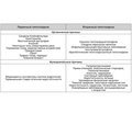 Male factor of sterility: algorithm of laboratory diagnosis of the causes