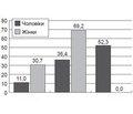 Оцінка сумарного серцево-судинного ризику упацієнтів ізгіпертонічною хворобою  іпорушенням толерантності доглюкози