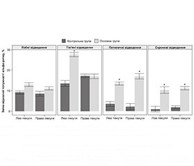 Pramistar use for the correction of post-stroke cognitive impairment
