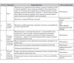 Уніфікований клінічний протокол первинної, вторинної (спеціалізованої) медичної допомоги та медичної реабілітації Хронічний панкреатит 2014