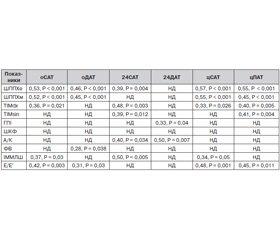 Клінічне значення тиску, виміряного різними способами, у пацієнтів з артеріальною гіпертензією