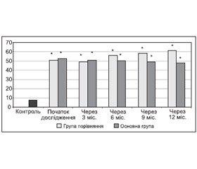 Динаміка порушення ендотеліальної функції у хворих із початковою незадовільною компенсацією цукрового діабету 2-го типу за умов корекції артеріальної гіпертензії блокаторами рецепторів ангіотензину II протягом одного року