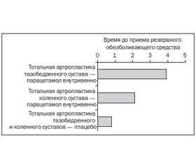 Внутривенная форма парацетамола: опыт мировых клиник за последние 5 лет
