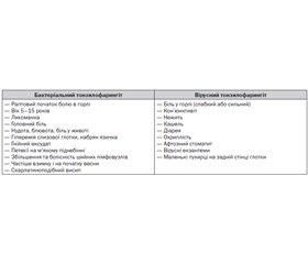 Раціональна фармакотерапія гострого вірусного тонзилофарингіту в дітей
