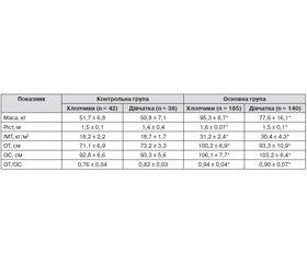 Антропометричні стандарти та клінічні особливості ожиріння в дітей