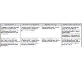 Особенности лечения негоспитальных пневмоний на амбулаторном этапе. Применение кларитромицина (Клабакс ОD) илевофлоксацина (Локсоф) в современных схемах лечения пациентов с негоспитальной пневмонией