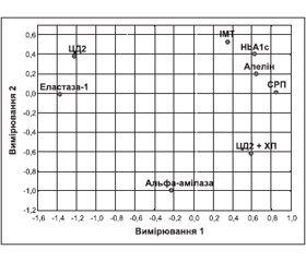 Діагностичні маркери та спосіб прогнозування розвитку хронічного панкреатиту при цукровому діабеті 2-го типу