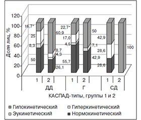 Реографические показатели центральной гемодинамики и типы кровообращения по данным линейной регрессии параметров артериального давления: есть ли связь?