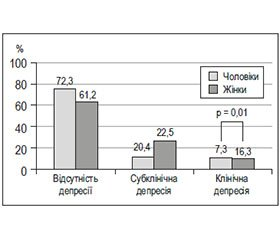 The Prevalence of Anxiety and Depressive Disorders and Their Effects on Cardiovascular Risk Factors According to EuroAspire IVPrimary Care in Ukraine