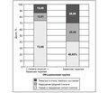 Метаанализ результатов клинических исследований эффективности и переносимости L-Лизина эсцината при лечении черепно-мозговой травмы и острых нарушений мозгового кровообращения