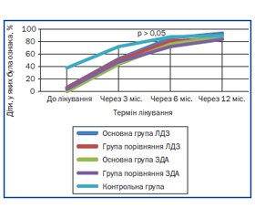 The New Approachesto Improvethe Morpho-Functional Readinessfor Systematic School Training of Six-YearOldChildren with Iron Deficiency
