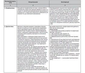 Уніфікований клінічний протокол екстреної, первинної, вторинної (спеціалізованої) та третинної (високоспеціалізованої) медичної допомоги. Медикаментозна алергія, включаючи анафілаксію. 2015